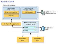 "Seguridad Informática ""A lo Jabalí ..."" | Blog de Seguridad Informática: Windows Management Instrumentation WMI"
