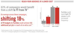 Shifting TV Budget to YouTube