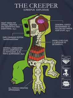 J!NX : Minecraft Creeper Anatomy Premium Tee - Clothing Inspired by Video Games & Geek Culture