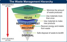 waste management diagram - Google Search Waste Management Recycling, Waste Management System, Solid Waste, Reduce Reuse Recycle, Waste Disposal, Zero Waste, Business Ideas, Exo, Diagram