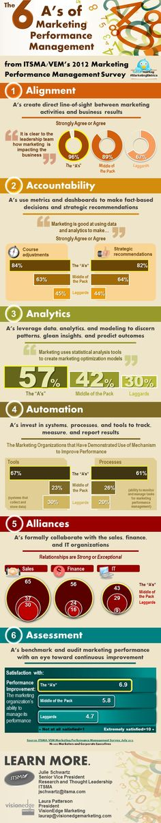 General Management - The Six A's of Marketing Performance Management [Infographic] : MarketingProfs Article