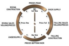 """Due to """"#Property Cycles"""" different markets are more or less advantageous to buy in at different times.  #RealEstate #Investing"""