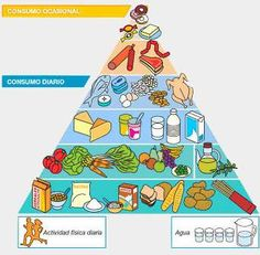 a food pyramid in Spanish Health Activities, Craft Activities, Activity Centers, Learning Centers, Food Pyramid, Dna Test, Diet And Nutrition, Healthy Habits, Mojito