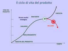 CICLO DI VITA DI UN PRODOTTO.