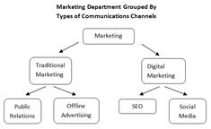 The Marketing Department of the Future