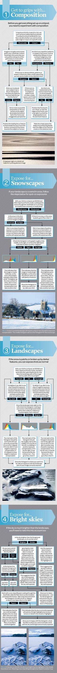 Winter landscape photography cheat sheet: how to compose and expose any scene #photography