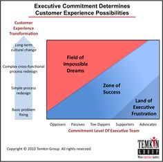 Executive Commitment Determines Customer Experience Possibilities.  ux, cx, maturity, strategy