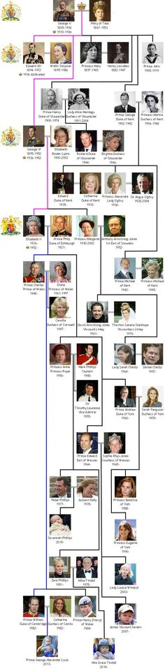 The Royal House of Windsor is the present royal dynasty in Great Britain. Search the family tree and detailed descriptions of the royal family members Windsor Family Tree, British Royal Family Tree, Royal Family Trees, British Royal Families, House Of Windsor, Windsor Castle, Elizabeth Ii, Casa Real, Lady Diana