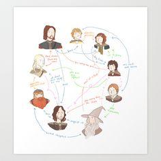 Fellowship Relationship Chart Art Print by Noelle Stevenson - $16.64
