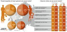 mannen en vrouwen op social media