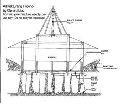 Tausog house
