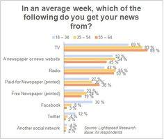 Facebook, un réseau social ou une source d'information ?    http://guidesocialmedia.com/2011/12/liens-du-guide-4/