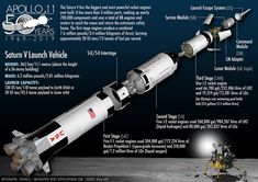 Apollo 11 Saturn V moon landing anniversary lunar module command and service module infographic graphic poster newspaper Moon Missions, Apollo Missions, Rock Identification, Apollo 11 Moon Landing, Apollo Space Program, Apollo 13, Good Old Times, Space And Astronomy, Nasa Space