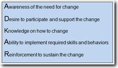 The ADKAR change model