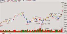 蔡森 ---- 隨勢而為 ---- 技術分析: 香港恆生指數噴漲 但不漲香港漲中國 *世紀大國果然崛起*