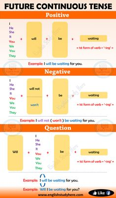 Future Continuous Tense in English - English Study Here English Grammar For Kids, Teaching English Grammar, English Writing Skills, English Language Learning, English Study, English Lessons, English English, English Grammar Tenses, English Verbs