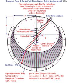 The Equation of Time - Moving Hour Lines Sundials Educational Technology, Science And Technology, Equation Of Time, Time Travel Machine, Solar Time, Compass Navigation, Space Coloring Pages, Big Data Technologies, Physics And Mathematics