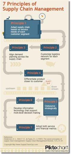 7 Principles of #Supply Chain Management