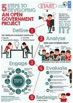 5 Steps to developing an open government project. www.open-evidence.com