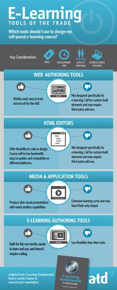 eLearning Tools of the Trade Infographic - http://elearninginfographics.com/elearning-tools-trade-infographic/