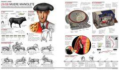 La muerte de Manolete #infografia #infographic