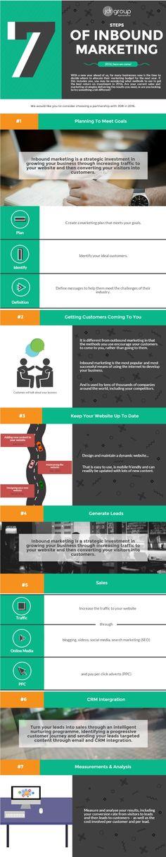 7 steps of inbound marketing infographic Inbound Marketing, Marketing Direct, Marketing Budget, Marketing Automation, Marketing Digital, Business Marketing, Content Marketing, Business Infographics, Florida Events
