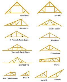 18 Best Roof Truss Design Images Roof Trusses Architecture Attic