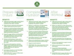 From the weekend warrior, to marathon runners and everyone in between this #Arbonne Phytosport Pre and Post Workout, as well as Complete Hydration is a must!! Tiatrent.Arbonne.com