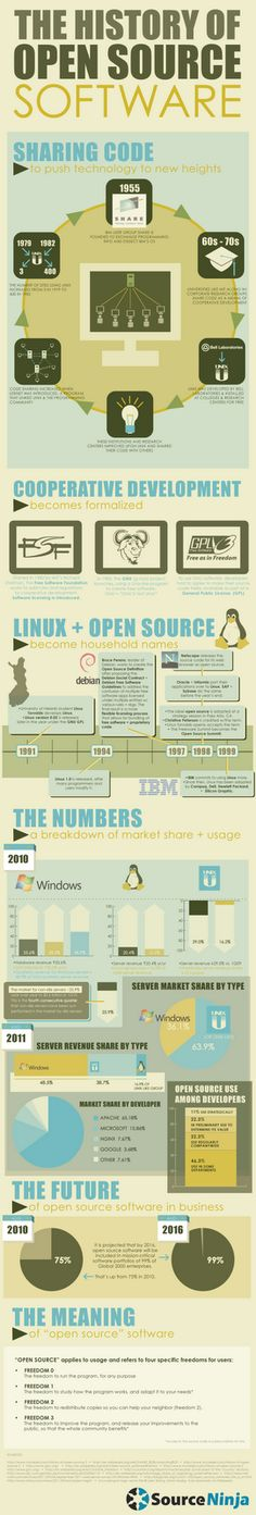 The History of Open Source Software.