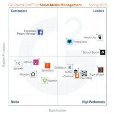 best-social-media-management-tools-spring-2015-g2-crowd.png (1400×1400)
