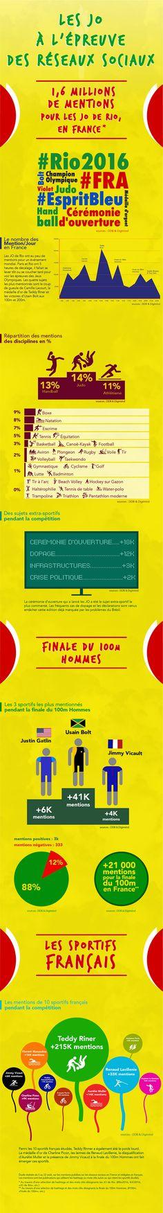 Quel était le contenu des 1,6 million de mentions social media émises depuis la France ? Les jeux olympiques de #rio2016 et les #reseauxsociaux