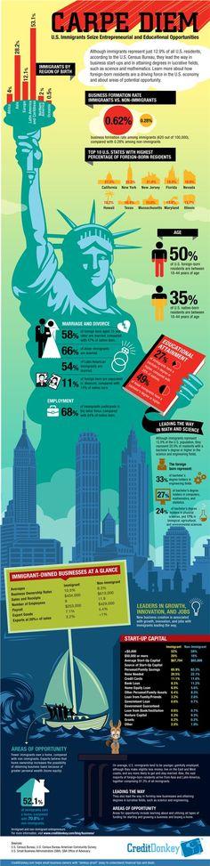 Infographic: Immigrant Entrepreneurs © CreditDonkey