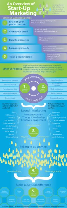 An overview of Startup marketing #infographic #marketing #entrepreneurship