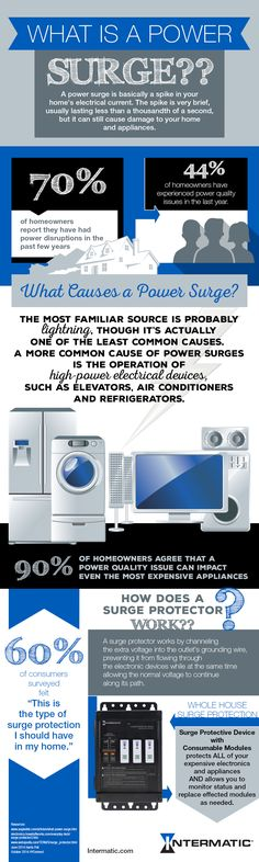 Power Surge Infographic: the causes; the effects on your home and the expensive electronics and appliances within; whole house surge protection