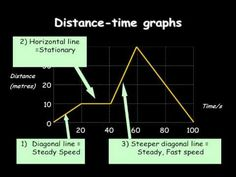 distance-time graphs - YouTube