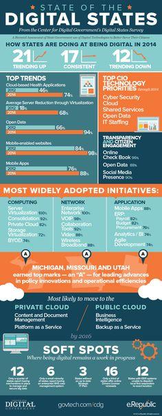 eGovernment Digital States Survey Infographic