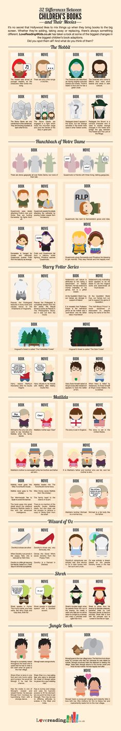 32 DIFFERENCES BETWEEN BOOKS AND THEIR MOVIES [INFOGRAPHIC] It's no secret that Hollywood likes to mix thing up when they bring books to the big screen. Whether they're adding, taking away or replacing, there's always something different. LoveReading4Kids.co.uk has taken a look at some of the biggest change in the biggest children's book adaption.