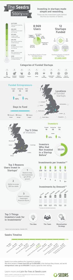 """Interesting infographic from UK Equity crowdfunding startup raised in 6 months"" Accounting And Finance, Interesting News, New Tricks, Investors, Make It Simple, Startups, Blog, Work Project, Infographics"