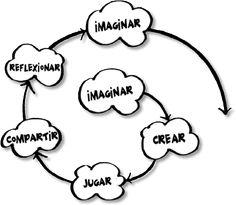 Eduteka - MITICA - Modelo para Integrar las TIC al Currículo Escolar > Docentes otras Áreas > Proyectos de Clase