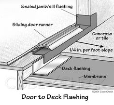 door sill threshold configuration detail doors. Black Bedroom Furniture Sets. Home Design Ideas
