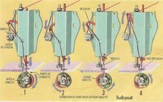 images en inspiration pour mes cours de techno refait au propre. Sewing Hacks, Sewing Tips, Sewing Machines, Weed, Images, Tools, Inspiration, Vintage, Sew