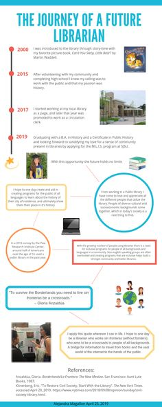 Alejandra Magallon is one of the Director's Scholarship for Excellence recipients for fall In her infographic application she outlines her career journey and why she decided to earn her MLIS degree at SJSU. Library Careers, Library Skills, Library Programs, Librarian Career, Student Scholarships, Career Exploration, Library Science, Learning French, Dream Career