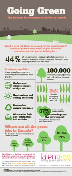 Going Green: The Forecast For Environmental Jobs In Canada [INFOGRAPHIC] #green #environmental #jobs #Canada