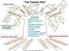 We remember trauma less in words and more with our feelings and ...