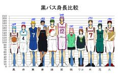 more height charts! i am obsessed with heights man.. I am Momoi's height!