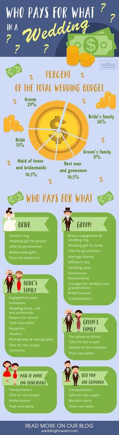 who pays for what in a wedding planning infographic