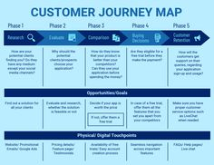 Blue Customer Journey Map Template : Personalize this Blue Customer Journey Map Template for a clear customer journey map and much more Mind Map Maker, Mind Map Design, Mind Map Template, Customer Journey Mapping, Free Infographic, Modern Fonts, Color Schemes, How To Plan, Design Templates