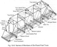 Trestle Bridge Design | Purpose of Bridges and Trestles