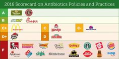 These 23 restaurants have the most antibiotics in their meat - avoid them! : The Hearty Soul