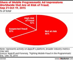 Share of Mobile Programmatic Ad Impressions Worldwide that Are at Risk of Fraud, Sep 21-Oct 19, 2015 (% of total)